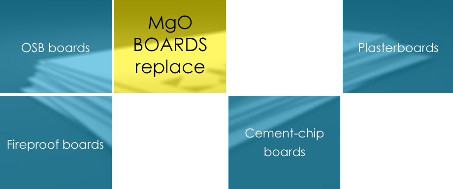 MgO Plates are replacement for OSB boards, Plasterboards, gypsum boards, Fire proof boards,  Cement-based boards